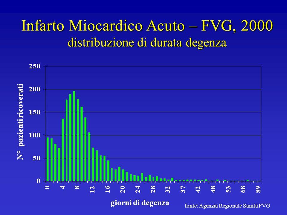 Infarto Miocardico Acuto – FVG, 2000 distribuzione di durata degenza giorni di degenza N° pazienti ricoverati fonte: Agenzia Regionale Sanità FVG