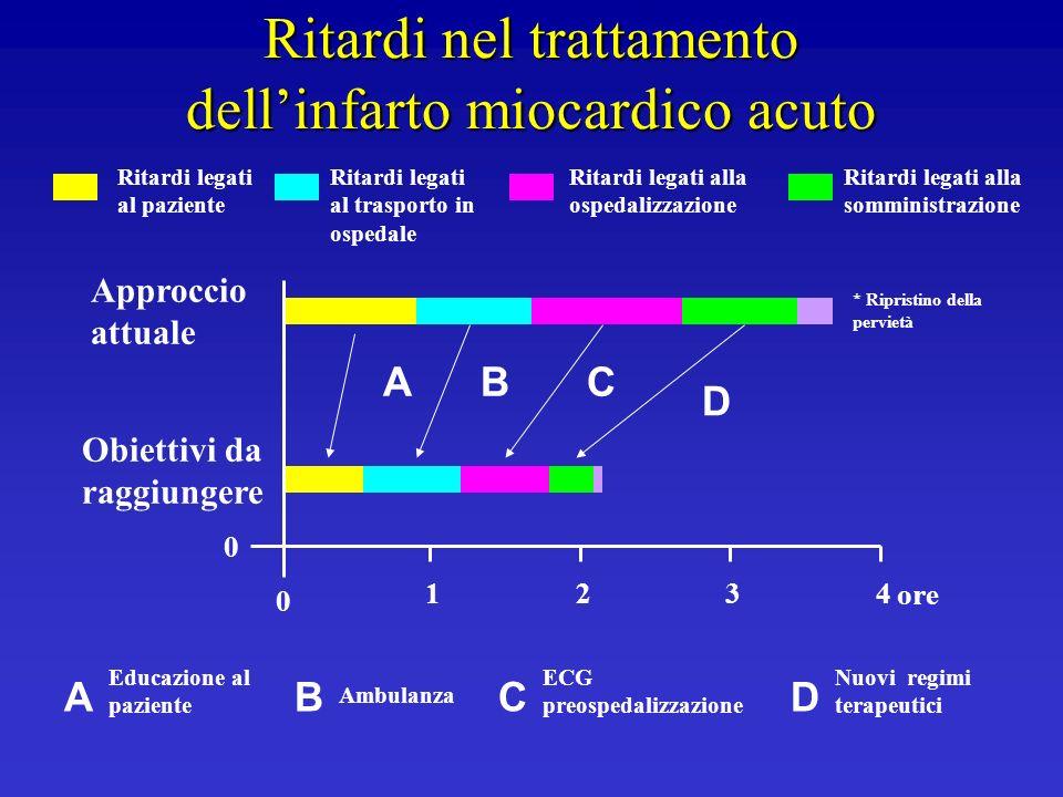 Ritardi nel trattamento dellinfarto miocardico acuto 0 1 0 423 A D BC ADBC Educazione al paziente Nuovi regimi terapeutici ECG preospedalizzazione Amb