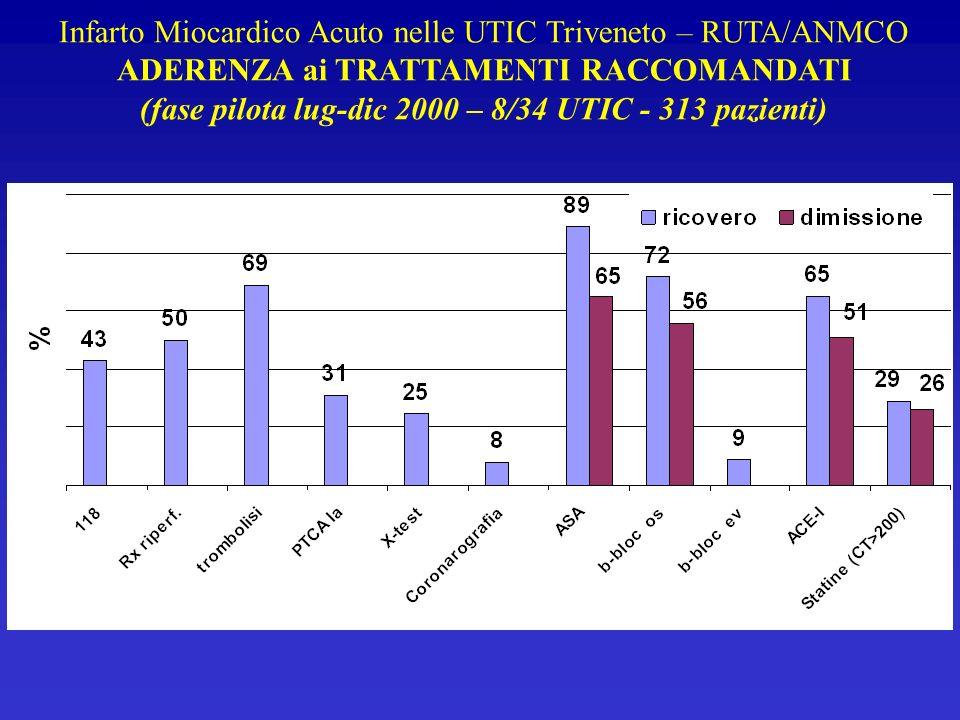 Infarto Miocardico Acuto nelle UTIC Triveneto – RUTA/ANMCO ADERENZA ai TRATTAMENTI RACCOMANDATI (fase pilota lug-dic 2000 – 8/34 UTIC - 313 pazienti)