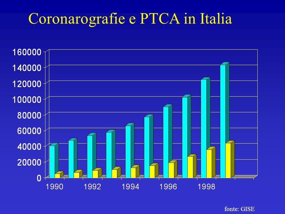 Coronarografie e PTCA in Italia fonte: GISE