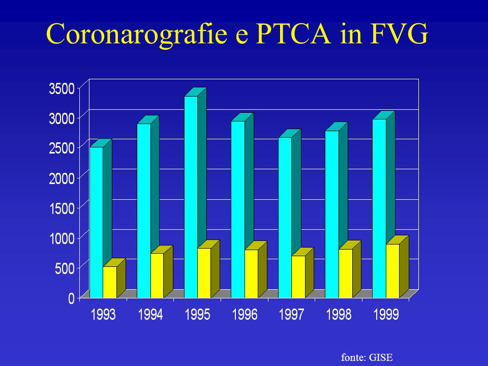 Coronarografie e PTCA in FVG fonte: GISE