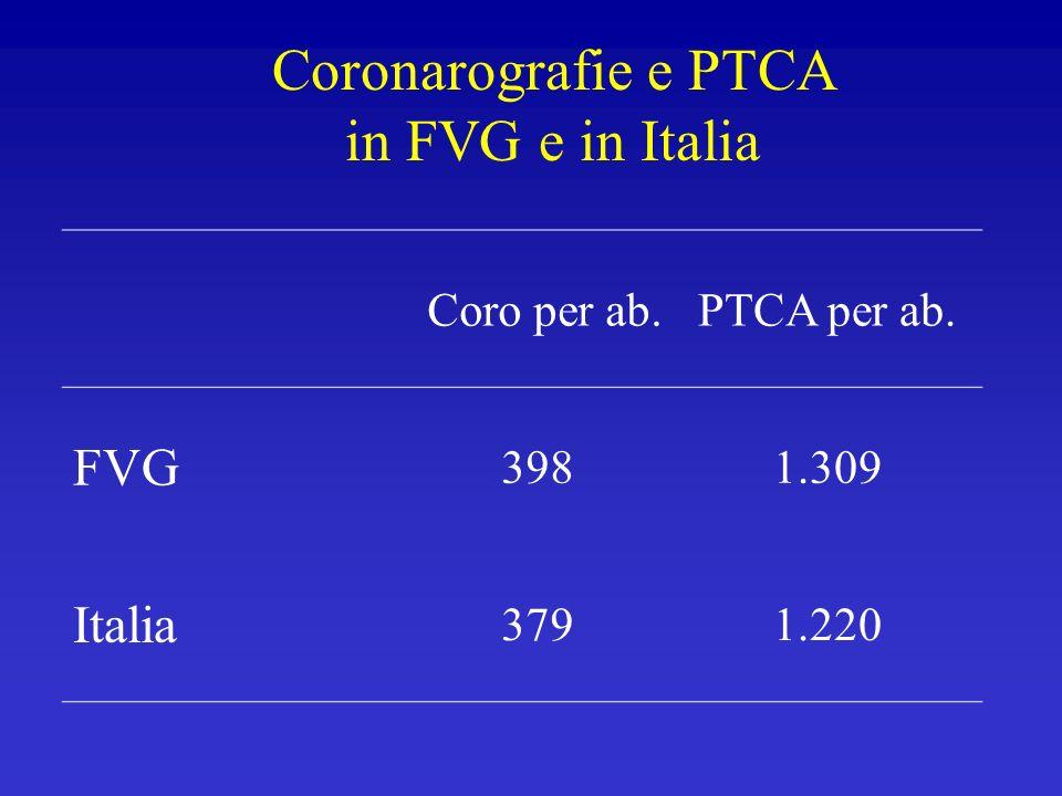 Coronarografie e PTCA in FVG e in Italia Coro per ab.PTCA per ab. FVG 3981.309 Italia 3791.220