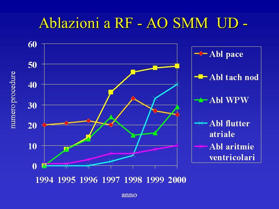 Ablazioni a RF - AO SMM UD - numero procedure anno