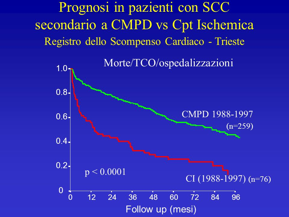 Morte/TCO/ospedalizzazioni CMPD 1988-1997 (n=259) Follow up (mesi) 96847260483624120 1.0 0.8 0.6 0.4 0.2 0 CI (1988-1997) (n=76) p < 0.0001 Prognosi i