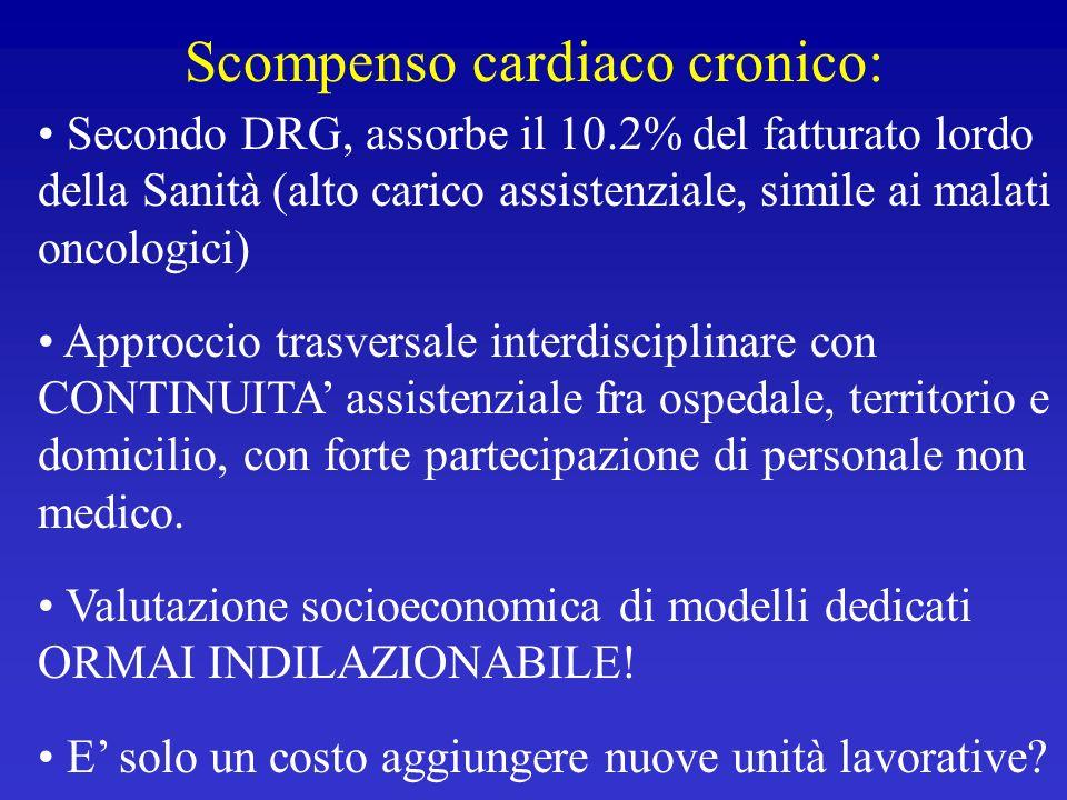 Scompenso cardiaco cronico: Secondo DRG, assorbe il 10.2% del fatturato lordo della Sanità (alto carico assistenziale, simile ai malati oncologici) Ap