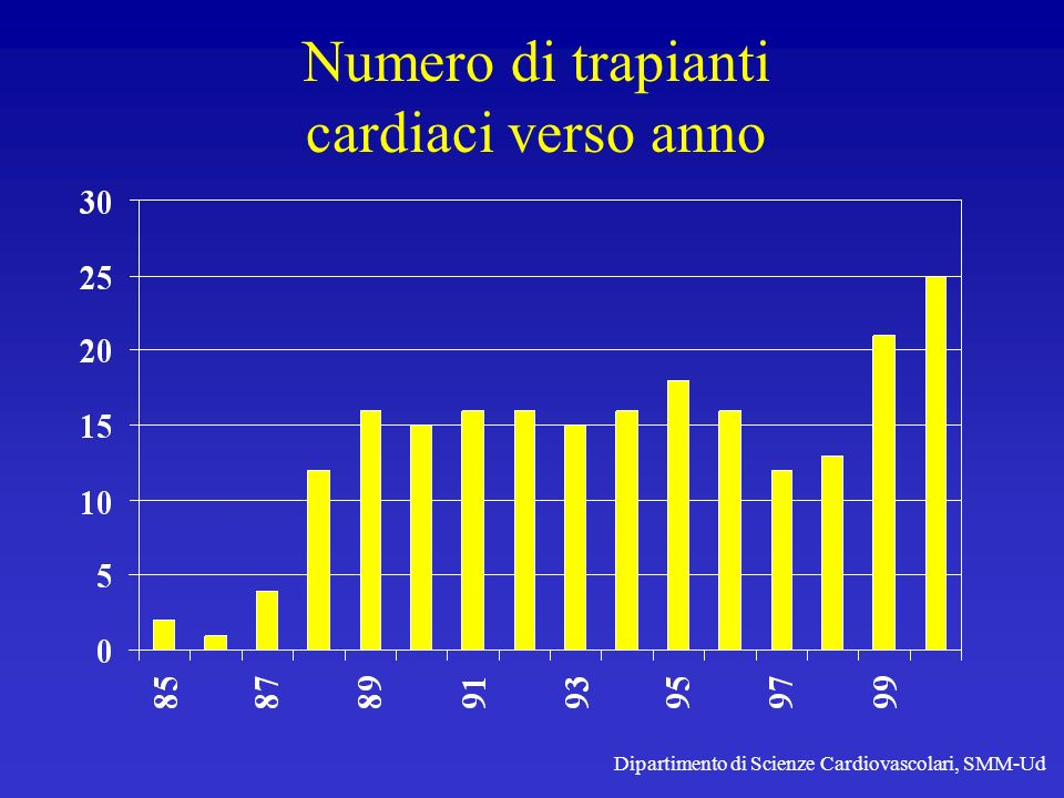 Numero di trapianti cardiaci verso anno Dipartimento di Scienze Cardiovascolari, SMM-Ud