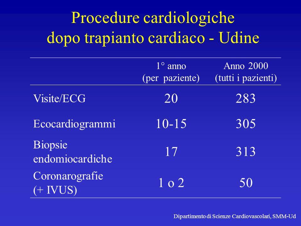 Procedure cardiologiche dopo trapianto cardiaco - Udine 1° anno (per paziente) Anno 2000 (tutti i pazienti) Visite/ECG 20283 Ecocardiogrammi 10-15305
