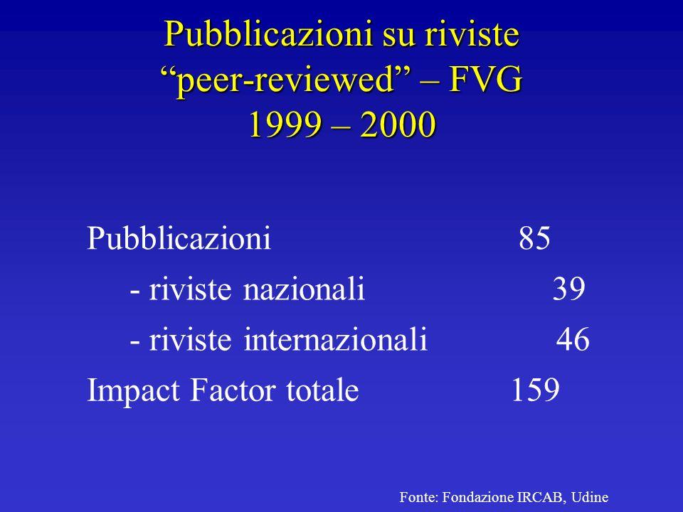 Pubblicazioni su riviste peer-reviewed – FVG 1999 – 2000 Pubblicazioni85 - riviste nazionali 39 - riviste internazionali 46 Impact Factor totale159 Fo