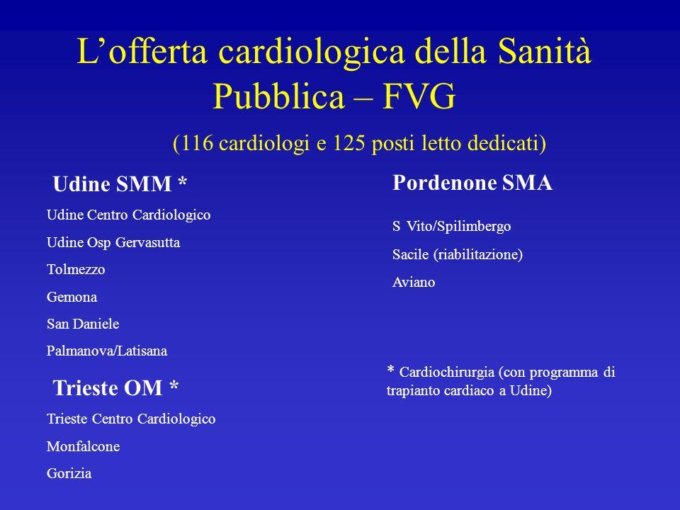 Lofferta cardiologica della Sanità Pubblica – FVG (116 cardiologi e 125 posti letto dedicati) Udine SMM * Udine Centro Cardiologico Udine Osp Gervasut