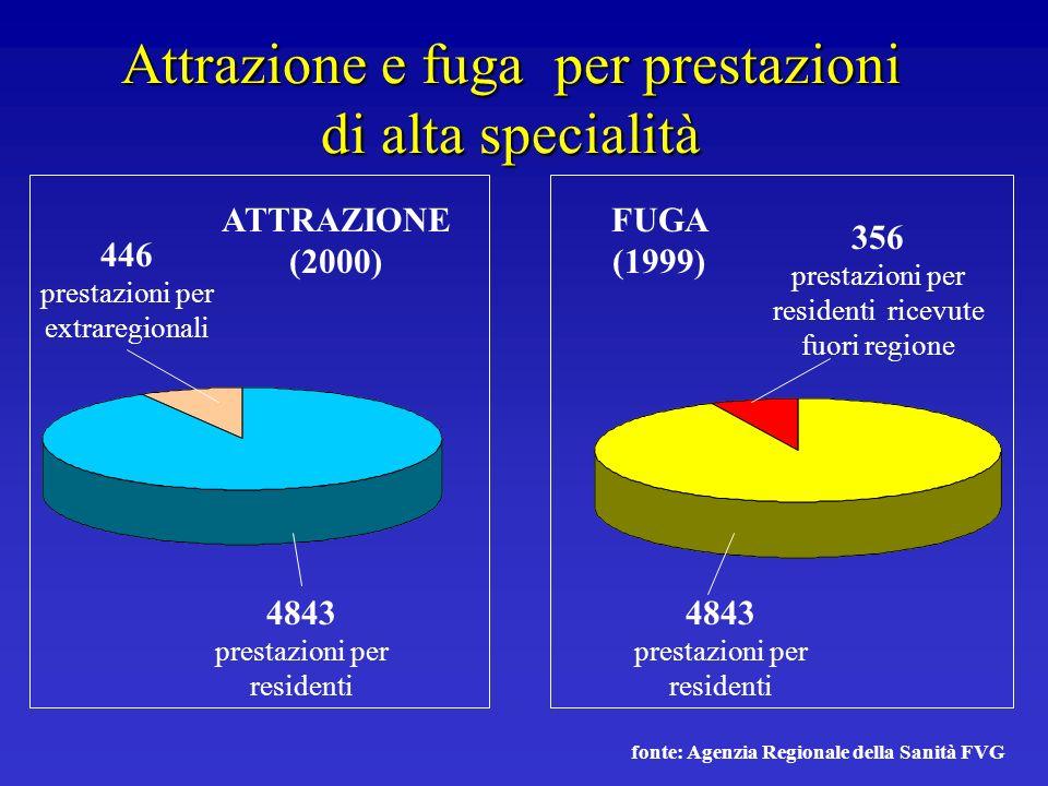 Attrazione e fuga per prestazioni di alta specialità 4843 prestazioni per residenti 446 prestazioni per extraregionali 356 prestazioni per residenti r