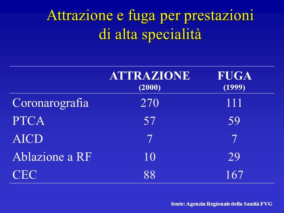 Attrazione e fuga per prestazioni di alta specialità ATTRAZIONE (2000) FUGA (1999) Coronarografia 270111 PTCA 5759 AICD 77 Ablazione a RF 1029 CEC 881
