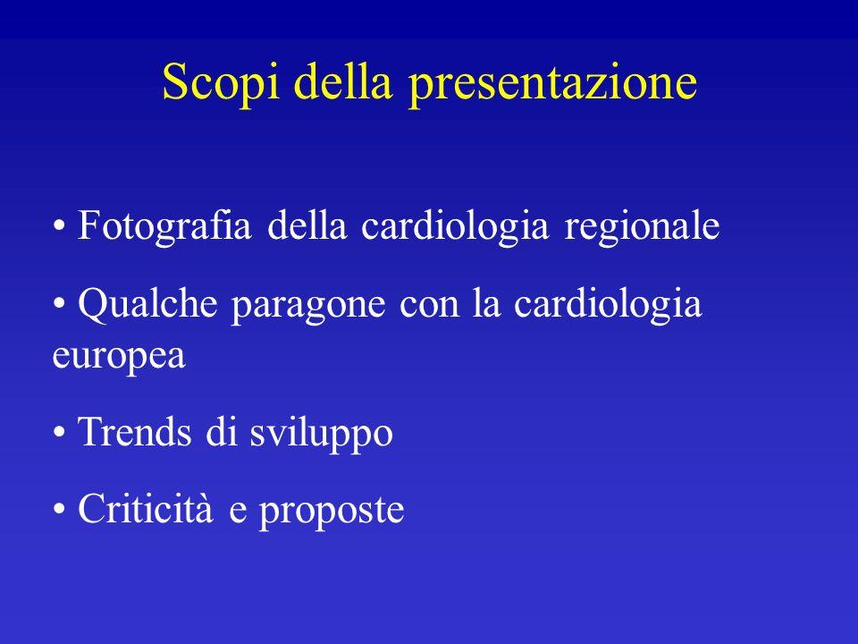 Scopi della presentazione Fotografia della cardiologia regionale Qualche paragone con la cardiologia europea Trends di sviluppo Criticità e proposte
