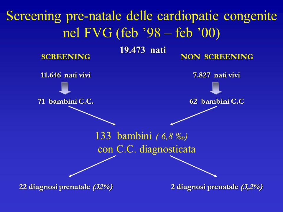 Screening pre-natale delle cardiopatie congenite nel FVG (feb 98 – feb 00) SCREENING 11.646 nati vivi 71 bambini C.C. 22 diagnosi prenatale (32%) NON