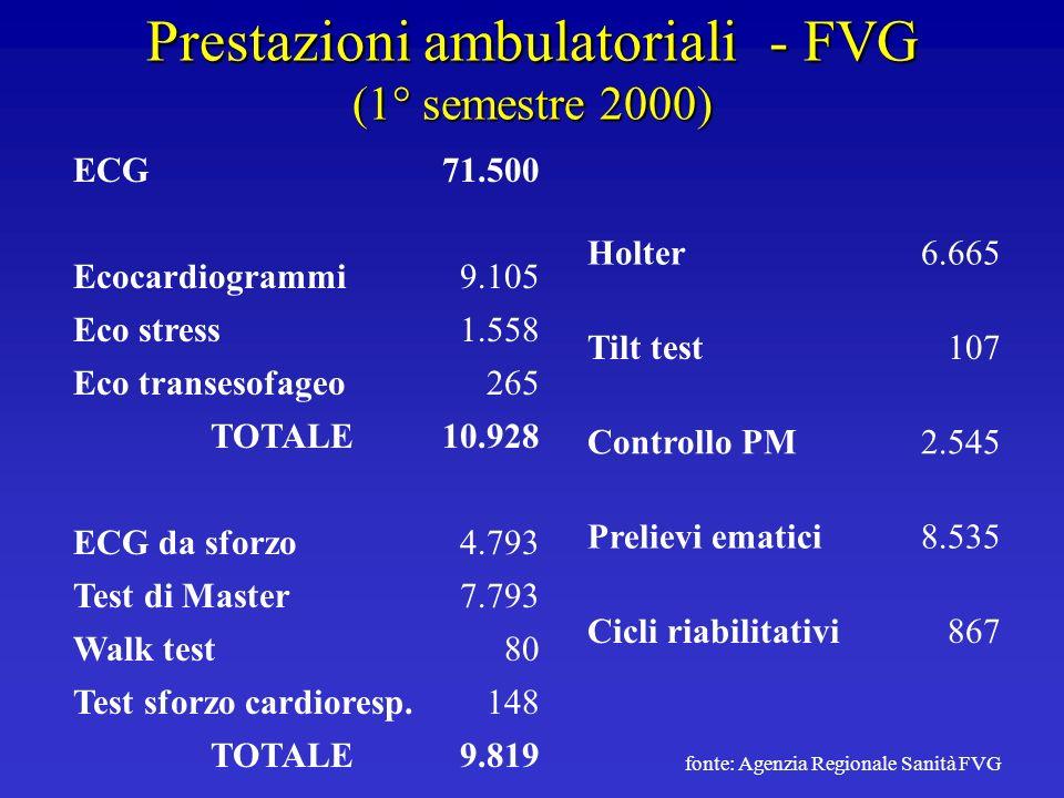 Prestazioni ambulatoriali - FVG (1° semestre 2000) ECG71.500 Ecocardiogrammi9.105 Eco stress1.558 Eco transesofageo265 TOTALE10.928 ECG da sforzo4.793