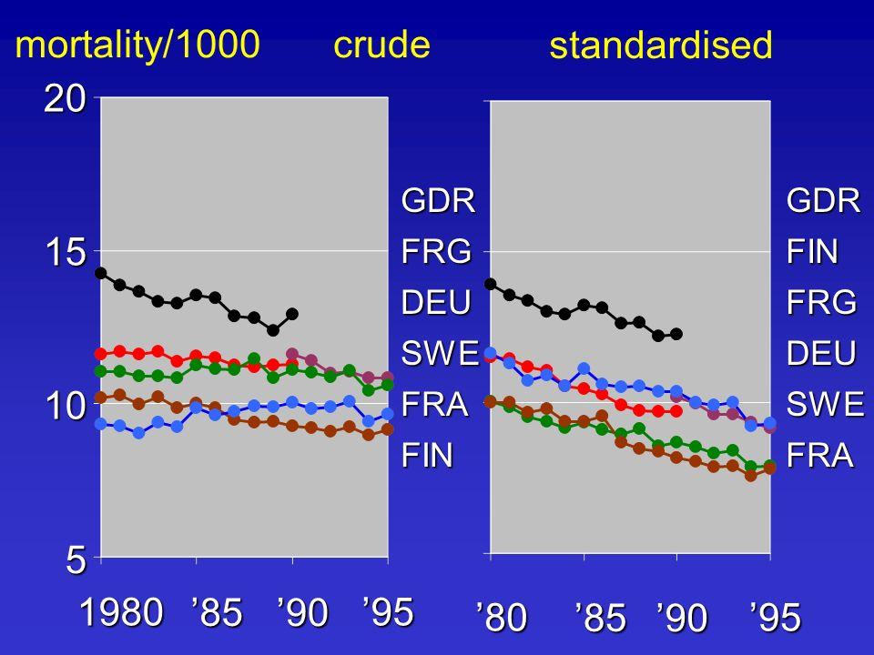 20 15 10 5 95 90 85 1980 95 90 85 80 FRG GDR DEU SWE FRA FIN FIN GDR FRG DEU SWE FRA mortality/1000 crude standardised