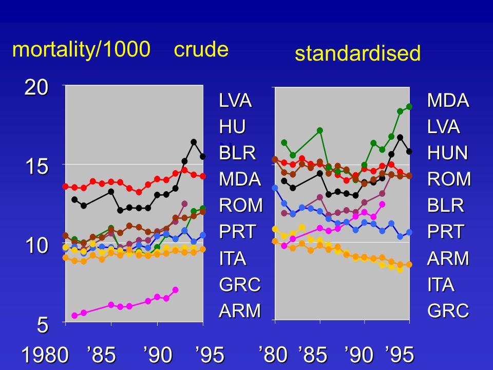 mortality/1000 crude standardised2015 10 5 9590851980 95 90 85 80 HU N LVA BLR MDA ROM PRT ITA GRC ARM LVA MDA HUN ROM BLR PRT ARM ITA GRC