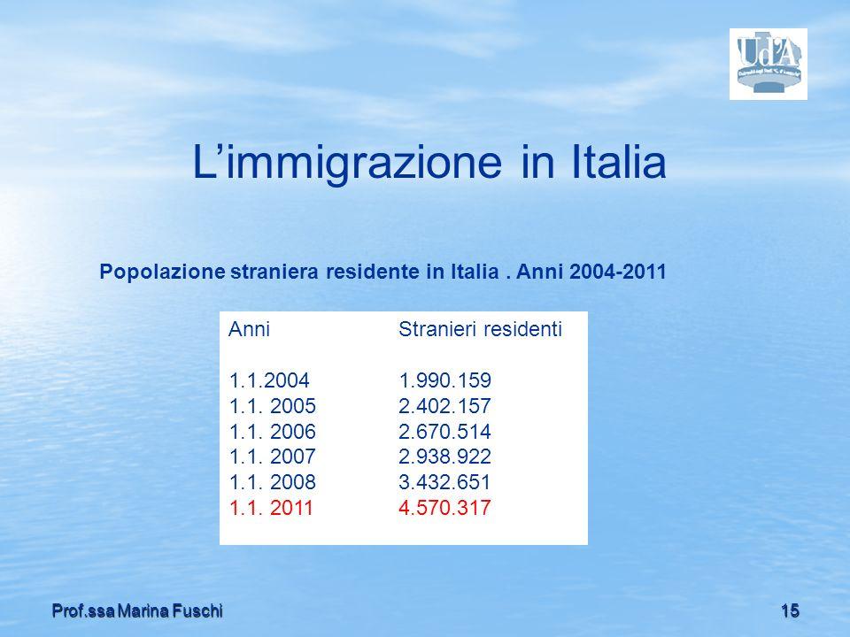 15Prof.ssa Marina Fuschi Popolazione straniera residente in Italia. Anni 2004-2011 Limmigrazione in Italia AnniStranieri residenti 1.1.20041.990.159 1