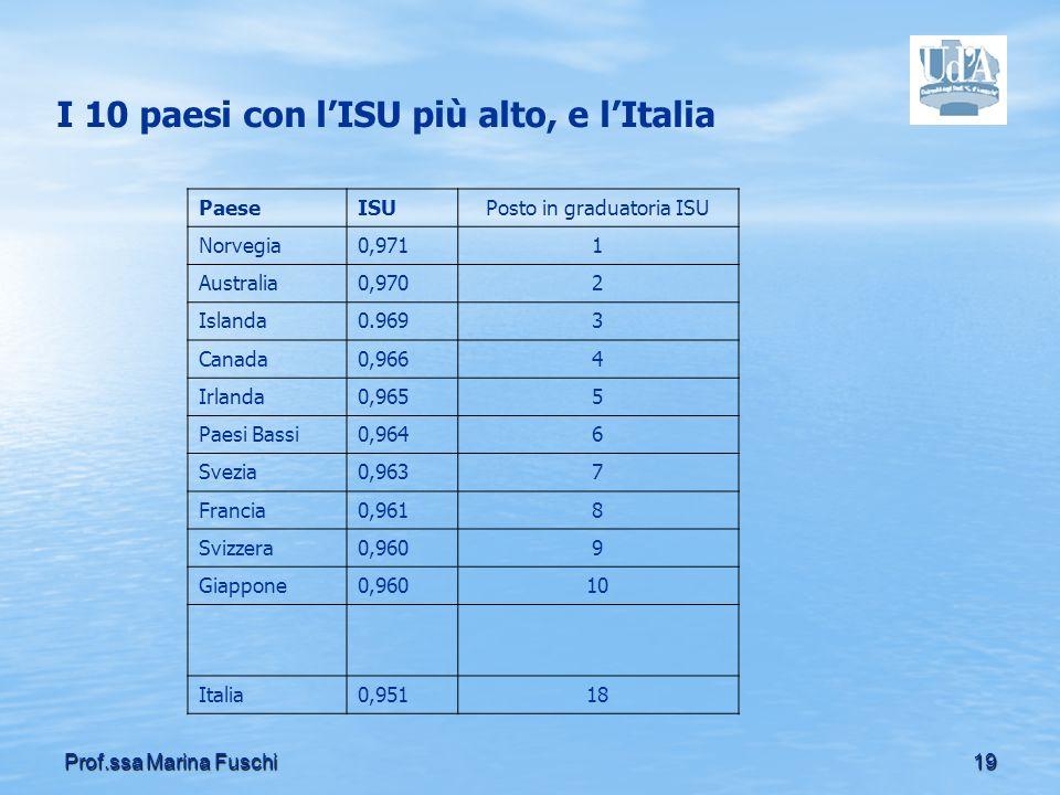 19Prof.ssa Marina Fuschi I 10 paesi con lISU più alto, e lItalia PaeseISUPosto in graduatoria ISU Norvegia0,9711 Australia0,9702 Islanda0.9693 Canada0