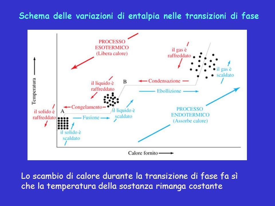 Schema delle variazioni di entalpia nelle transizioni di fase Lo scambio di calore durante la transizione di fase fa sì che la temperatura della sosta