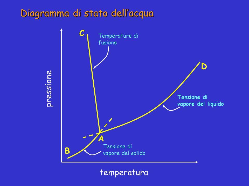 Diagramma di stato dellacqua pressione temperatura Temperature di fusione Tensione di vapore del solido Tensione di vapore del liquido D C A B