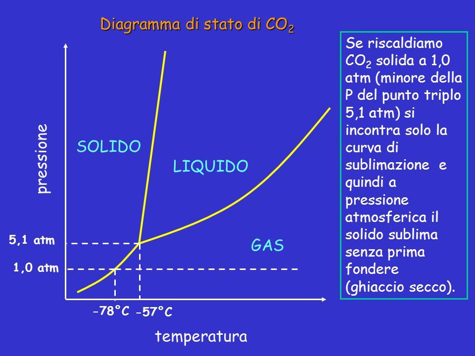 Diagramma di stato di CO 2 pressione temperatura LIQUIDO SOLIDO GAS -57°C 5,1 atm Se riscaldiamo CO 2 solida a 1,0 atm (minore della P del punto tripl