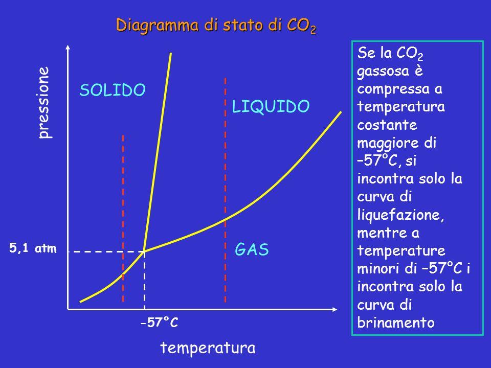 pressione temperatura LIQUIDO SOLIDO GAS -57°C 5,1 atm Se la CO 2 gassosa è compressa a temperatura costante maggiore di –57°C, si incontra solo la cu