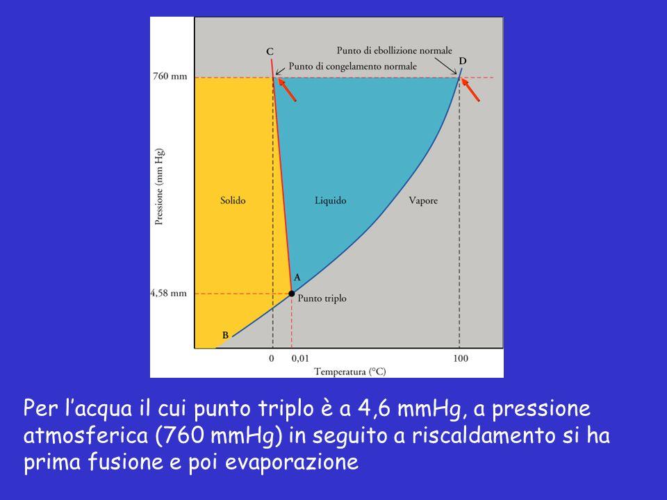 Per lacqua il cui punto triplo è a 4,6 mmHg, a pressione atmosferica (760 mmHg) in seguito a riscaldamento si ha prima fusione e poi evaporazione