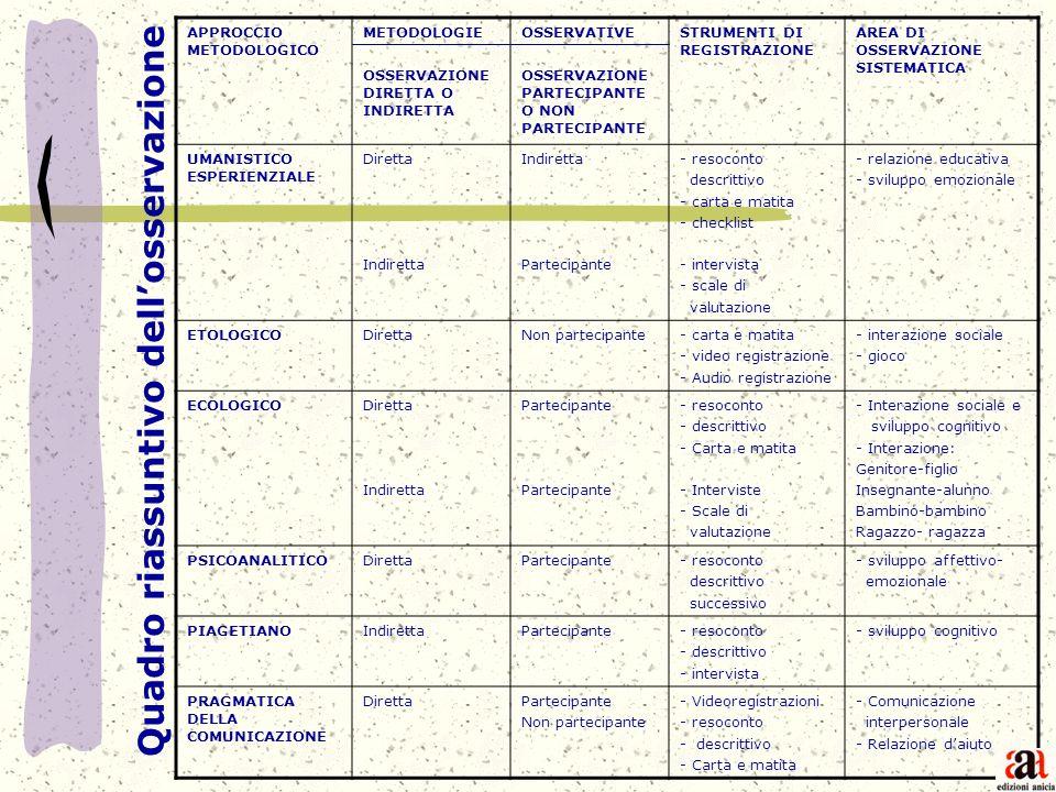 APPROCCIO METODOLOGICO METODOLOGIE OSSERVAZIONE DIRETTA O INDIRETTA OSSERVATIVE OSSERVAZIONE PARTECIPANTE O NON PARTECIPANTE STRUMENTI DI REGISTRAZION