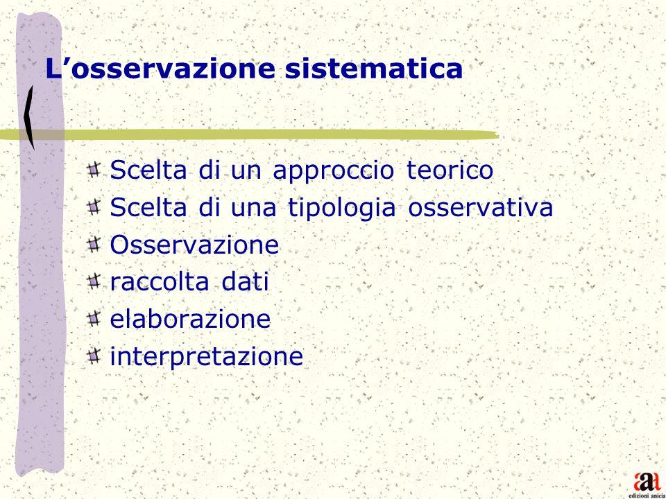 Losservazione sistematica Scelta di un approccio teorico Scelta di una tipologia osservativa Osservazione raccolta dati elaborazione interpretazione