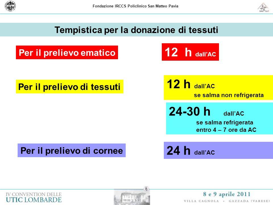 Tempistica per la donazione di tessuti Per il prelievo ematico 12 h dallAC Per il prelievo di tessuti 12 h dallAC se salma non refrigerata 24-30 h dal