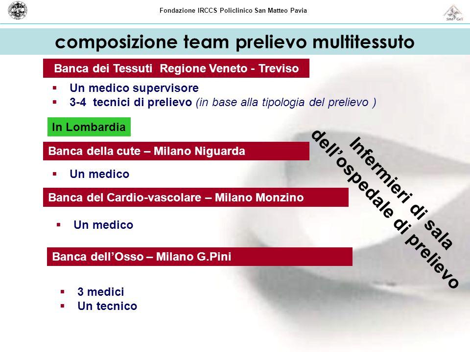 composizione team prelievo multitessuto Un medico supervisore 3-4 tecnici di prelievo (in base alla tipologia del prelievo ) Banca dei Tessuti Regione