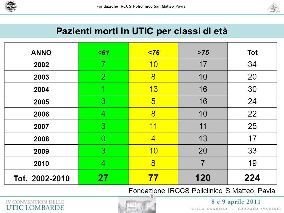 Fondazione IRCCS Policlinico San Matteo Pavia Pazienti morti in UTIC per classi di età ANNO<61<76>75Tot 2002 7101734 2003 281020 2004 1131630 2005 351