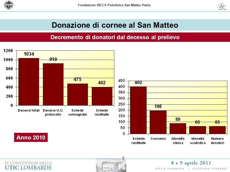 Fondazione IRCCS Policlinico San Matteo Pavia Donazione di cornee al San Matteo Decremento di donatori dal decesso al prelievo Anno 2010