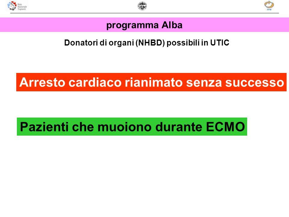 programma Alba Donatori di organi (NHBD) possibili in UTIC Arresto cardiaco rianimato senza successo Pazienti che muoiono durante ECMO
