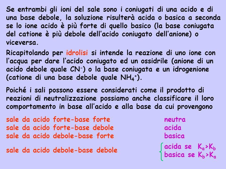 Ricapitolando per idrolisi si intende la reazione di uno ione con lacqua per dare lacido coniugato ed un ossidrile (anione di un acido debole quale CN
