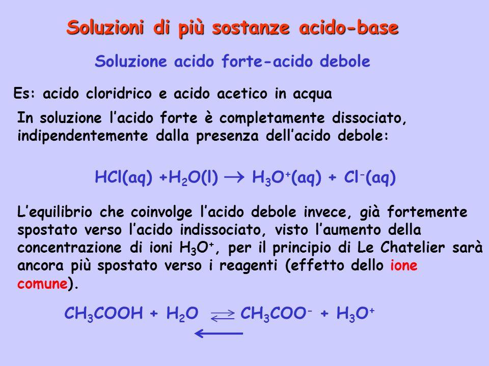 Soluzioni di più sostanze acido-base Soluzione acido forte-acido debole In soluzione lacido forte è completamente dissociato, indipendentemente dalla