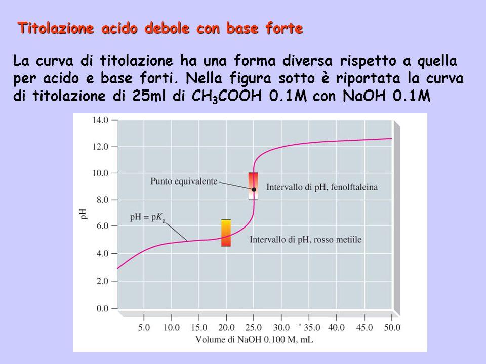 Titolazione acido debole con base forte La curva di titolazione ha una forma diversa rispetto a quella per acido e base forti. Nella figura sotto è ri