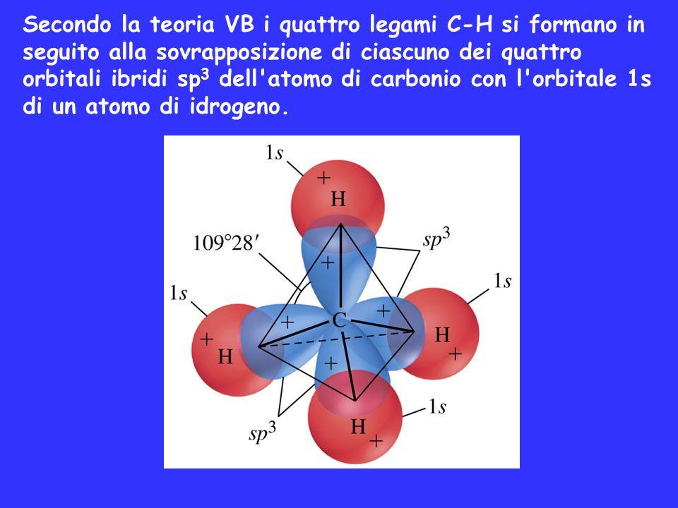 Secondo la teoria VB i quattro legami C-H si formano in seguito alla sovrapposizione di ciascuno dei quattro orbitali ibridi sp 3 dell'atomo di carbon
