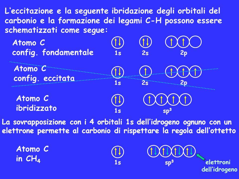 Leccitazione e la seguente ibridazione degli orbitali del carbonio e la formazione dei legami C-H possono essere schematizzati come segue: Atomo C con