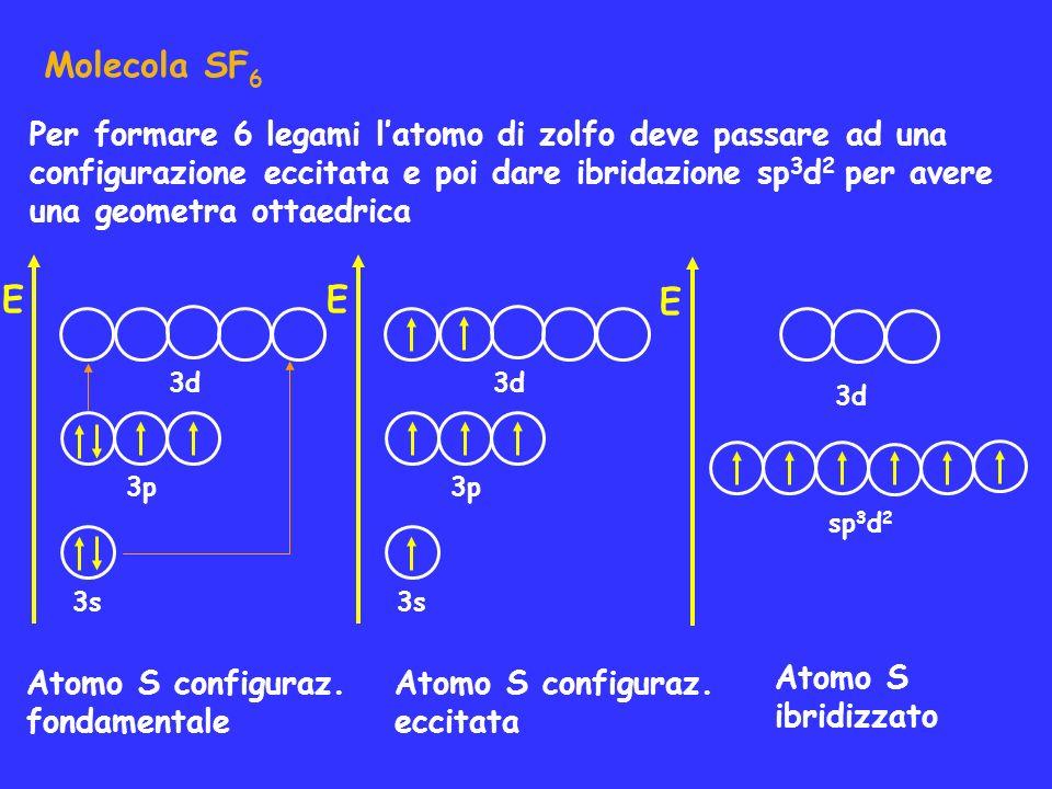 Molecola SF 6 Atomo S configuraz. fondamentale 3d 3s 3p Atomo S configuraz. eccitata Atomo S ibridizzato E 3d 3s 3p E 3d sp 3 d 2 E Per formare 6 lega