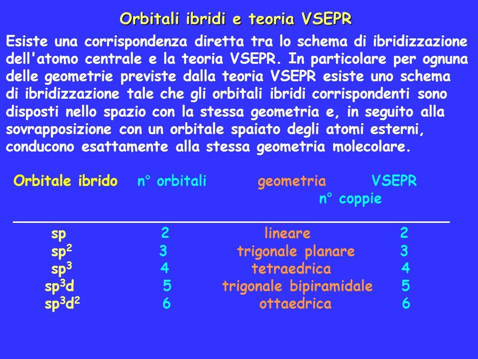 Orbitali ibridi e teoria VSEPR Esiste una corrispondenza diretta tra lo schema di ibridizzazione dell'atomo centrale e la teoria VSEPR. In particolare