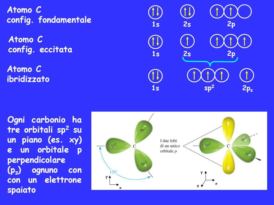 Ogni carbonio ha tre orbitali sp 2 su un piano (es. xy) e un orbitale p perpendicolare (p z ) ognuno con con un elettrone spaiato Atomo C config. fond