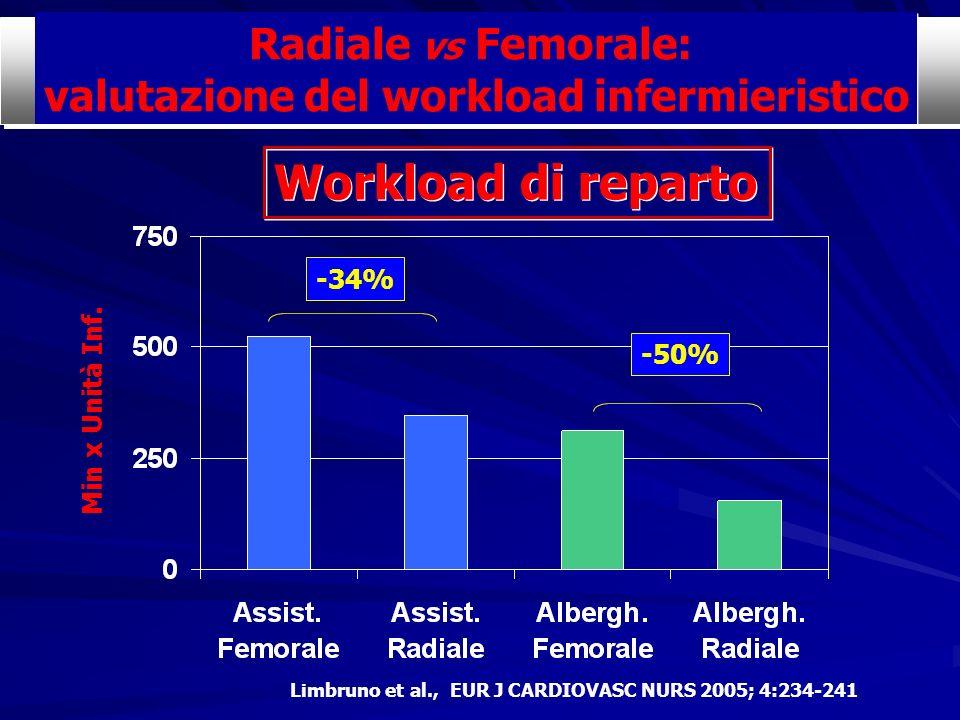 Min x Unità Inf. -50% -34% Radiale vs Femorale: valutazione del workload infermieristico Radiale vs Femorale: valutazione del workload infermieristico