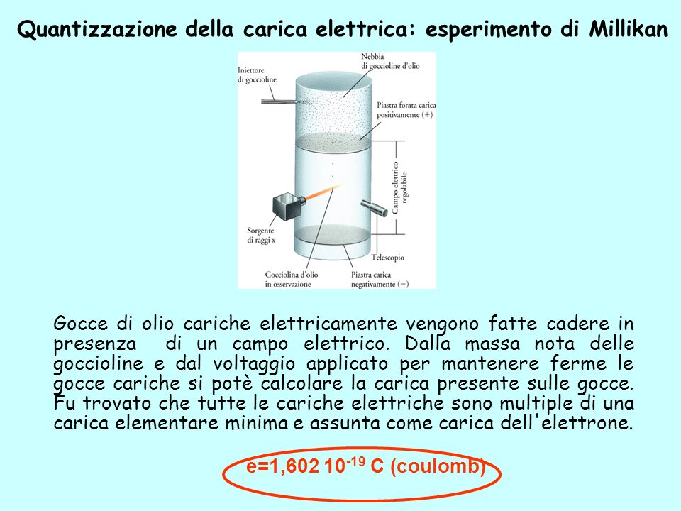 Quantizzazione della carica elettrica: esperimento di Millikan Gocce di olio cariche elettricamente vengono fatte cadere in presenza di un campo elett