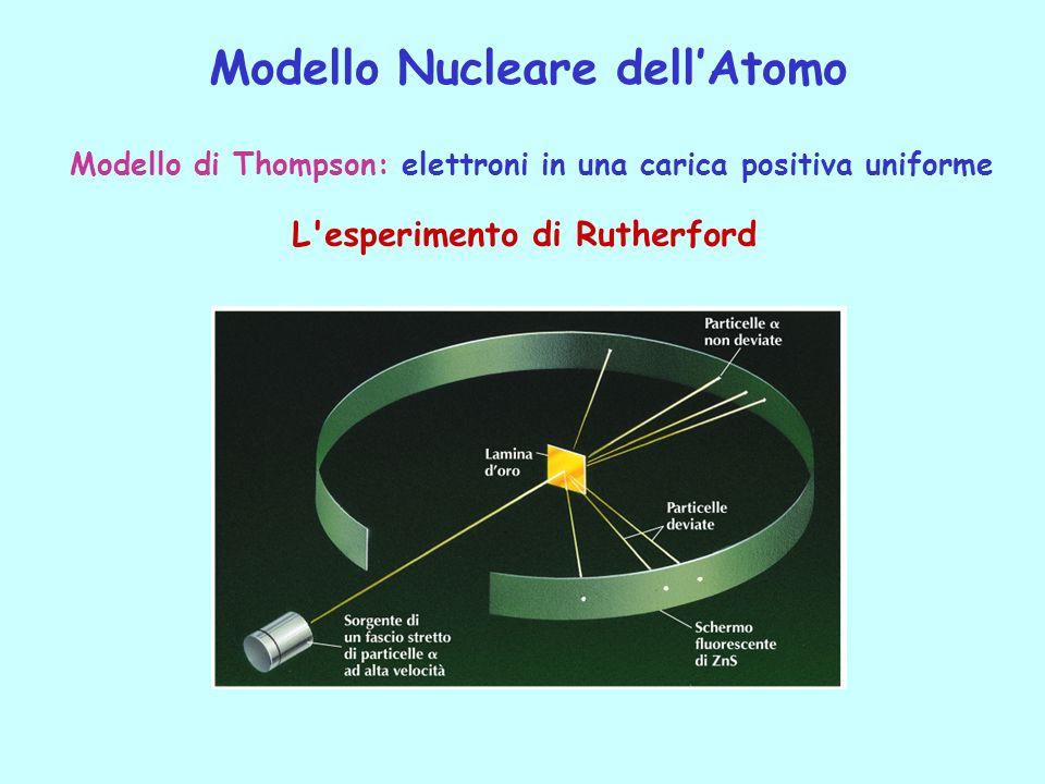 Modello di Thompson: elettroni in una carica positiva uniforme Modello Nucleare dellAtomo L'esperimento di Rutherford