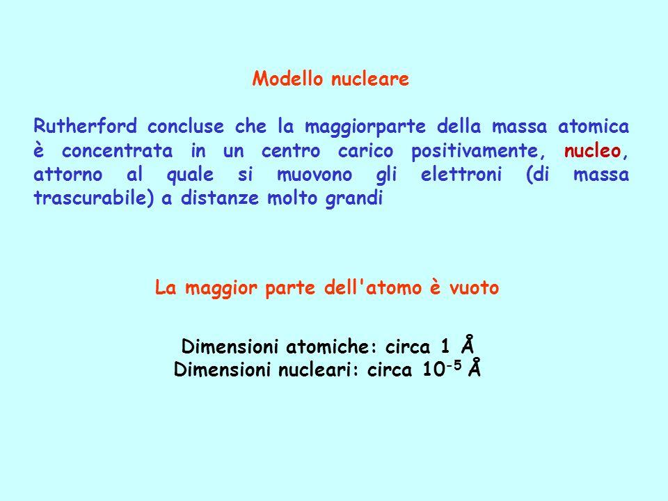 La maggior parte dell'atomo è vuoto Dimensioni atomiche: circa 1 Å Dimensioni nucleari: circa 10 -5 Å Modello nucleare Rutherford concluse che la magg