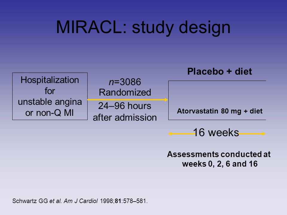 MIRACL: study design Hospitalization for unstable angina or non-Q MI n=3086 Randomized 24–96 hours after admission Placebo + diet Atorvastatin 80 mg + diet 16 weeks Assessments conducted at weeks 0, 2, 6 and 16 Schwartz GG et al.