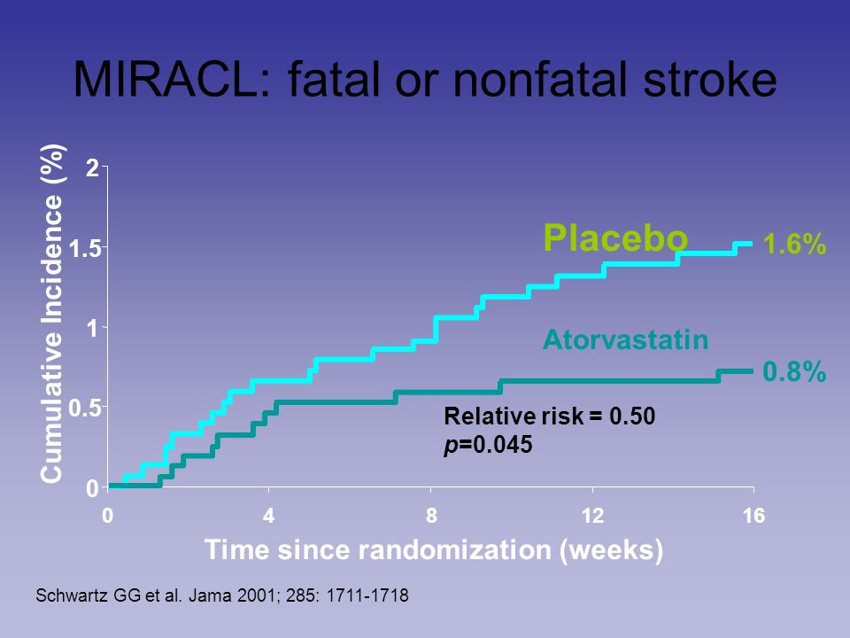 MIRACL: fatal or nonfatal stroke 0 0.5 1 1.5 2 0481216 Time since randomization (weeks) Cumulative Incidence (%) Relative risk = 0.50 p=0.045 Atorvastatin Placebo 1.6% 0.8% Schwartz GG et al.