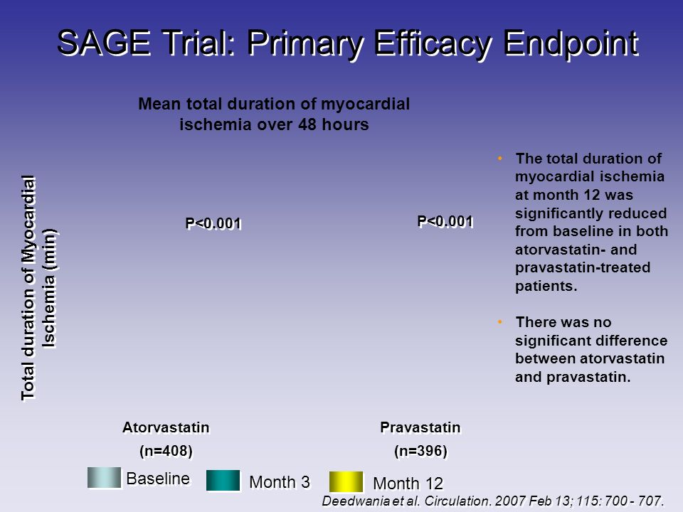 SAGE Trial: Primary Efficacy Endpoint Atorvastatin (n=408) Atorvastatin (n=408) Pravastatin (n=396) Pravastatin (n=396) Baseline Month 3 Month 12 The total duration of myocardial ischemia at month 12 was significantly reduced from baseline in both atorvastatin- and pravastatin-treated patients.