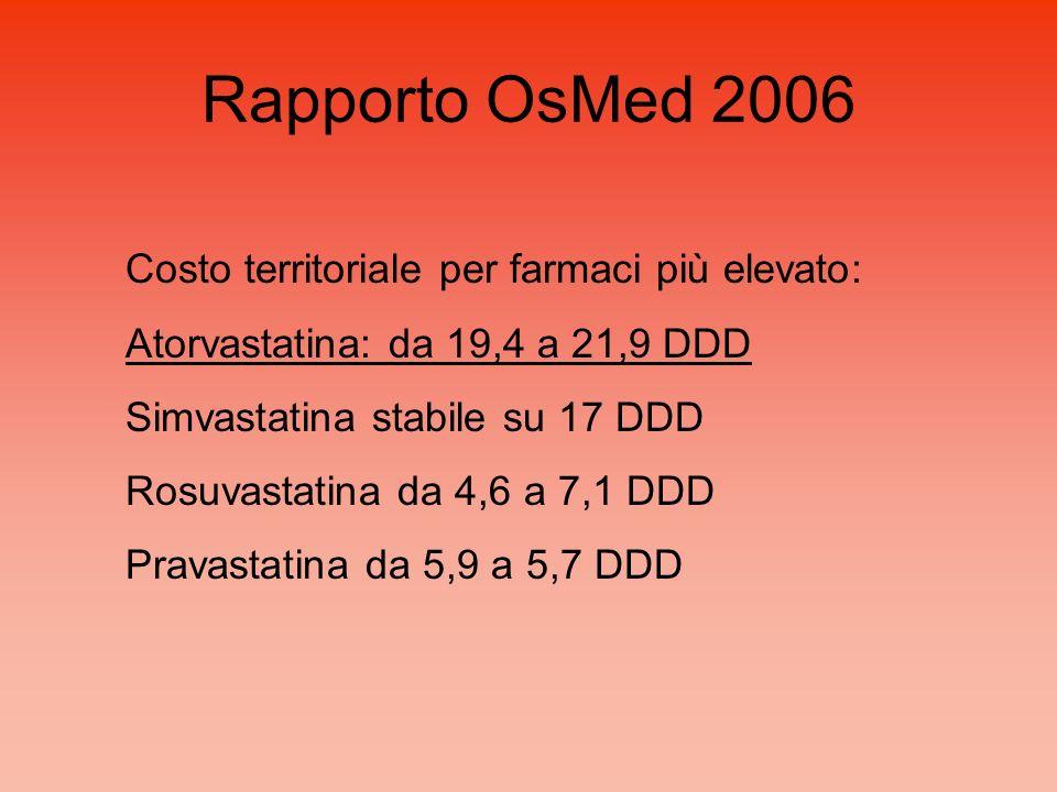 Rapporto OsMed 2006 Costo territoriale per farmaci più elevato: Atorvastatina: da 19,4 a 21,9 DDD Simvastatina stabile su 17 DDD Rosuvastatina da 4,6 a 7,1 DDD Pravastatina da 5,9 a 5,7 DDD